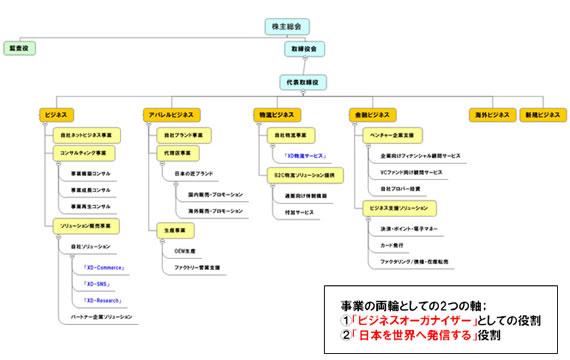 xdi_organization.jpg